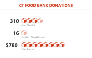 food bank donations 2018