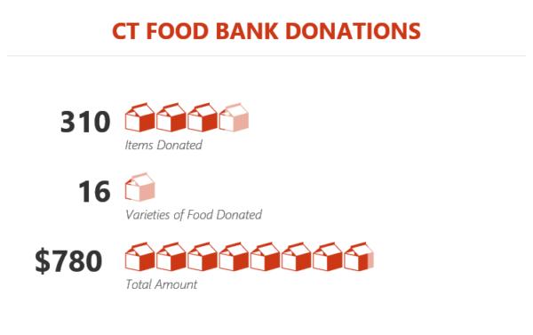 food bank donations 2018