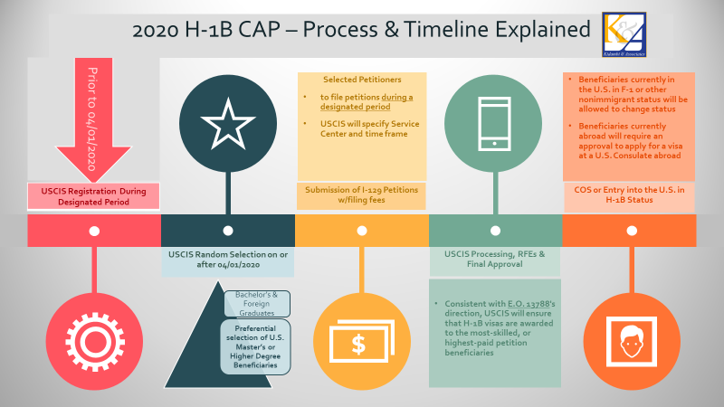 Twenty Years and Counting! – Our Continuing Tryst with the H-1B CAP